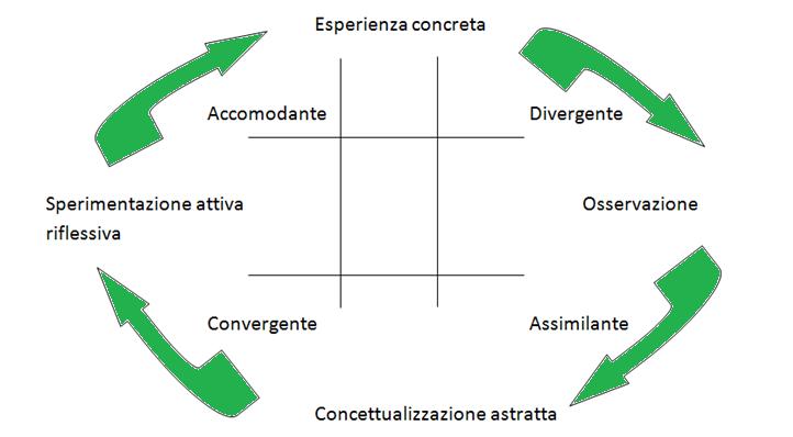 Gli stili di comportamento, una formalizzazione utile per i SocialAnalytics.